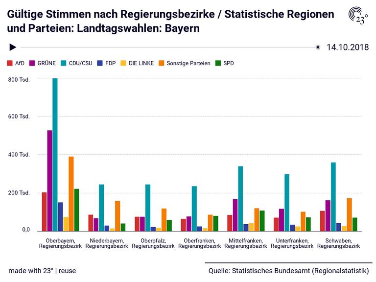 Gültige Stimmen nach Regierungsbezirke / Statistische Regionen und Parteien: Landtagswahlen: Bayern
