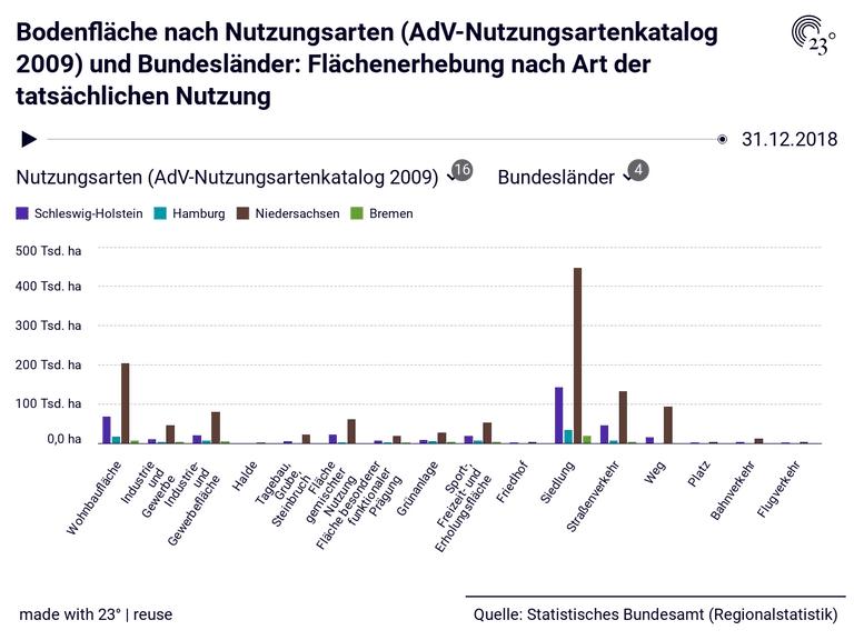 Bodenfläche nach Nutzungsarten (AdV-Nutzungsartenkatalog 2009) und Bundesländer: Flächenerhebung nach Art der tatsächlichen Nutzung