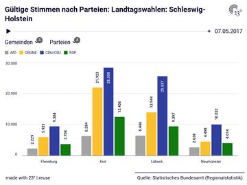 Landtagswahlen: Schleswig-Holstein: Gemeinden, Parteien, Stichtag, Gültige Stimmen