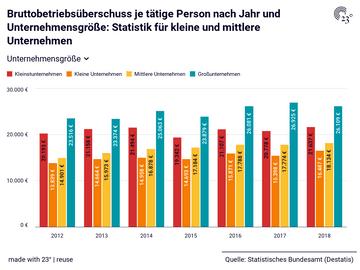 Bruttobetriebsüberschuss je tätige Person nach Jahr und Unternehmensgröße: Statistik für kleine und mittlere Unternehmen