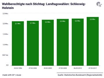 Wahlberechtigte nach Stichtag: Landtagswahlen: Schleswig-Holstein