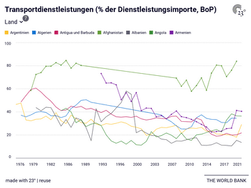 Transportdienstleistungen (% der Dienstleistungsimporte, BoP)