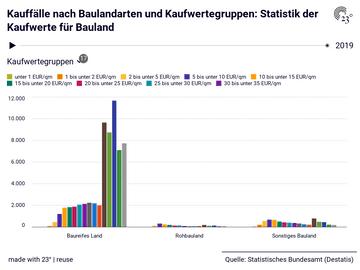 Kauffälle nach Baulandarten und Kaufwertegruppen: Statistik der Kaufwerte für Bauland