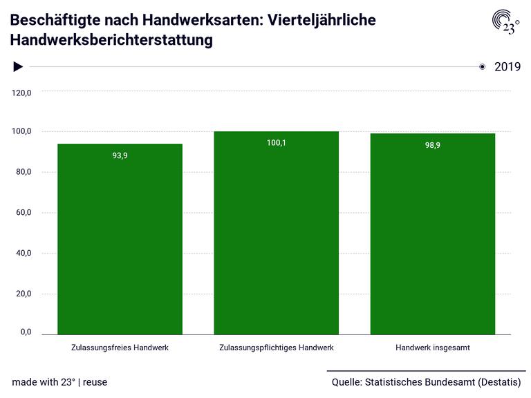 Beschäftigte nach Handwerksarten: Vierteljährliche Handwerksberichterstattung