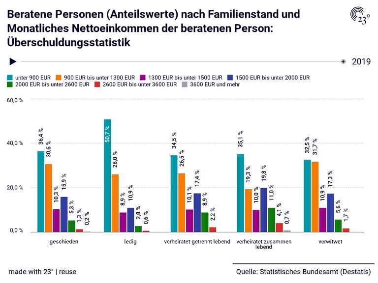 Beratene Personen (Anteilswerte) nach Familienstand und Monatliches Nettoeinkommen der beratenen Person: Überschuldungsstatistik