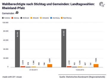 Wahlberechtigte nach Stichtag und Gemeinden: Landtagswahlen: Rheinland-Pfalz