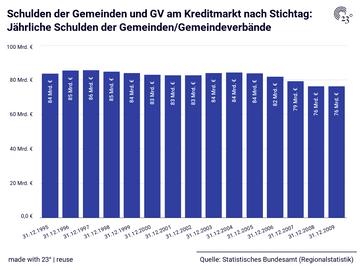 Schulden der Gemeinden und GV am Kreditmarkt nach Stichtag: Jährliche Schulden der Gemeinden/Gemeindeverbände