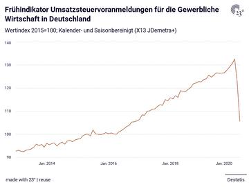 Frühindikator Umsatzsteuervoranmeldungen für die Gewerbliche Wirtschaft in Deutschland