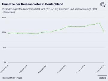Umsätze der Reiseanbieter in Deutschland