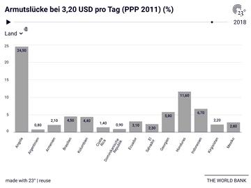 Armutslücke bei 3,20 USD pro Tag (PPP 2011) (%)
