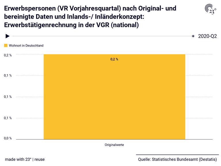 Erwerbspersonen (VR Vorjahresquartal) nach Original- und bereinigte Daten und Inlands-/ Inländerkonzept: Erwerbstätigenrechnung in der VGR (national)