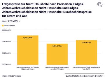 Erdgaspreise für Nicht-Haushalte nach Preisarten, Erdgas-Jahresverbrauchsklassen Nicht-Haushalte und Erdgas-Jahresverbrauchsklassen Nicht-Haushalte: Durchschnittspreise für Strom und Gas