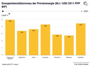 Energieintensitätsniveau der Primärenergie (MJ / USD 2011 PPP BIP)