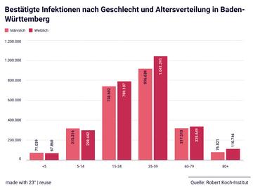 Bestätigte Infektionen nach Geschlecht und Altersverteilung in Baden-Württemberg