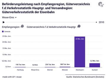 Beförderungsleistung nach Empfangsregion, Güterverzeichnis f.d.Verkehrsstatistik-Hauptgr. und Versandregion: Güterverkehrsstatistik der Eisenbahn