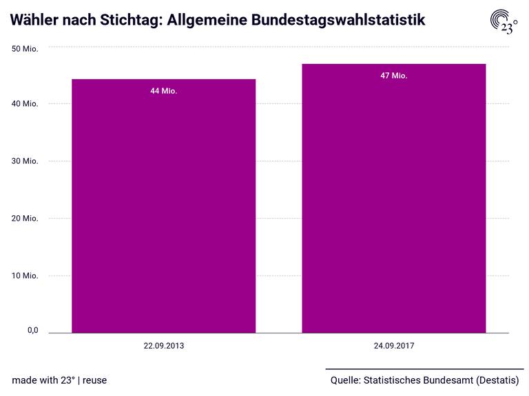 Wähler nach Stichtag: Allgemeine Bundestagswahlstatistik