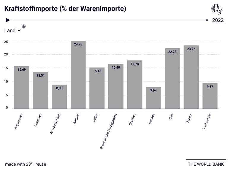 Kraftstoffimporte (% der Warenimporte)