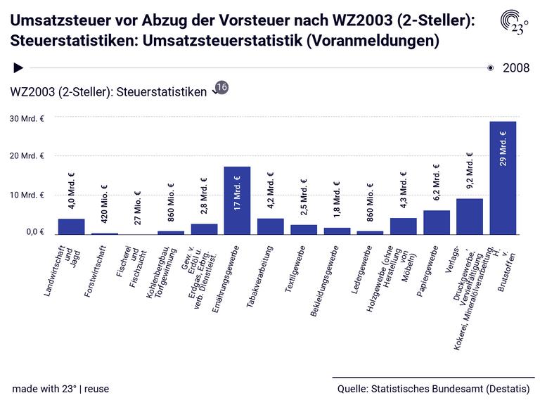 Umsatzsteuer vor Abzug der Vorsteuer nach WZ2003 (2-Steller): Steuerstatistiken: Umsatzsteuerstatistik (Voranmeldungen)