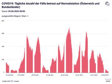 COVID19: Tägliche Anzahl der Fälle betreut auf Normalstation (Österreich und Bundesländer)