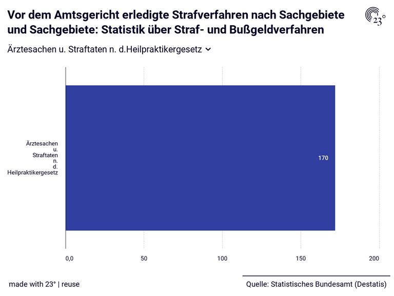 Vor dem Amtsgericht erledigte Strafverfahren nach Sachgebiete und Sachgebiete: Statistik über Straf- und Bußgeldverfahren