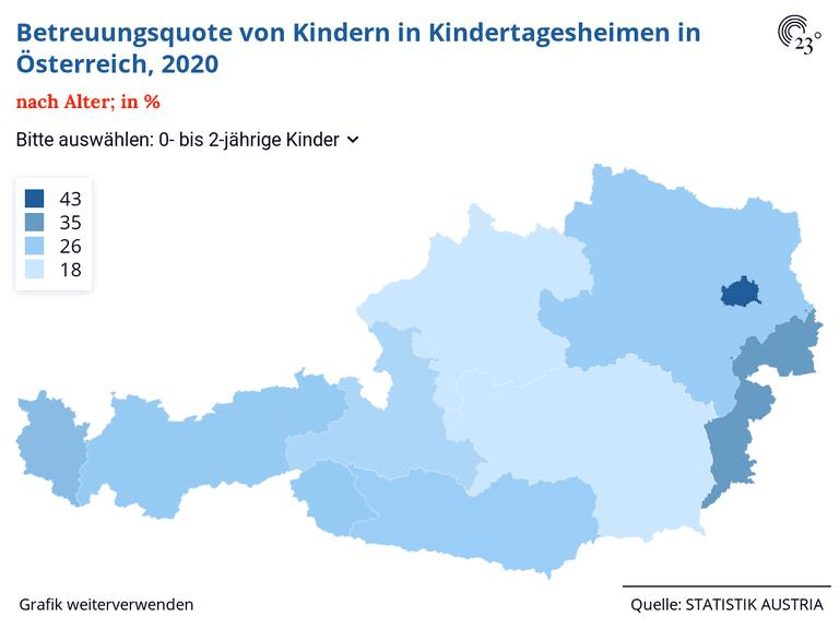 Betreuungsquote von Kindern in Kindertagesheimen in Österreich, 2020