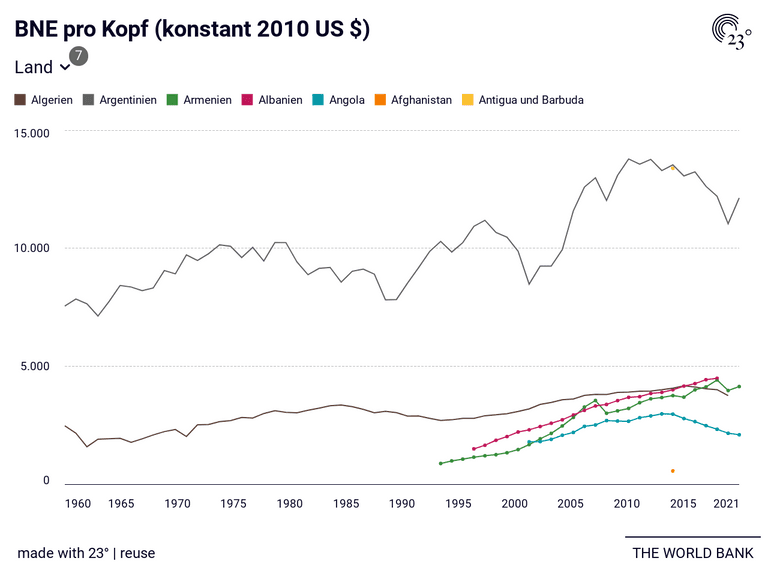 BNE pro Kopf (konstant 2010 US $)