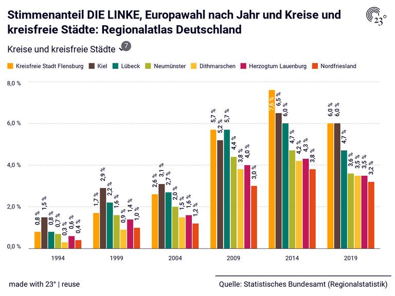 Stimmenanteil DIE LINKE, Europawahl nach Jahr und Kreise und kreisfreie Städte: Regionalatlas Deutschland