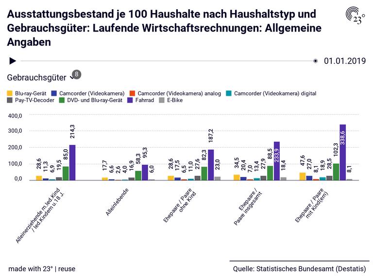 Ausstattungsbestand je 100 Haushalte nach Haushaltstyp und Gebrauchsgüter: Laufende Wirtschaftsrechnungen: Allgemeine Angaben