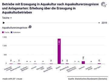 Betriebe mit Erzeugung in Aquakultur nach Aquakulturerzeugnisse und Anlagenarten: Erhebung über die Erzeugung in Aquakulturbetrieben