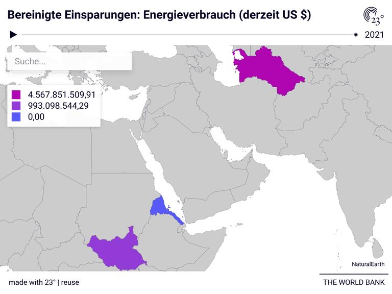 Bereinigte Einsparungen: Energieverbrauch (derzeit US $)