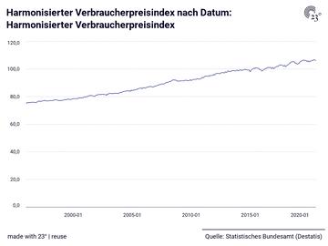 Harmonisierter Verbraucherpreisindex nach Datum: Harmonisierter Verbraucherpreisindex