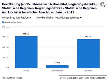 Bevölkerung (ab 15 Jahren) nach Nationalität, Regierungsbezirke / Statistische Regionen, Regierungsbezirke / Statistische Regionen und Höchster beruflicher Abschluss: Zensus 2011