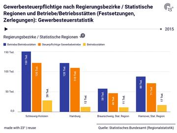 Gewerbesteuerpflichtige nach Regierungsbezirke / Statistische Regionen und Betriebe/Betriebsstätten (Festsetzungen, Zerlegungen): Gewerbesteuerstatistik