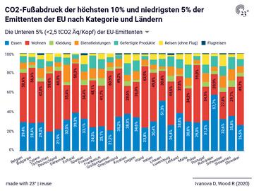 CO2-Fußabdruck der höchsten 10% und niedrigsten 5% der Emittenten der EU nach Kategorie und Ländern