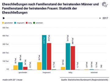 Eheschließungen nach Familienstand der heiratenden Männer und Familienstand der heiratenden Frauen: Statistik der Eheschließungen