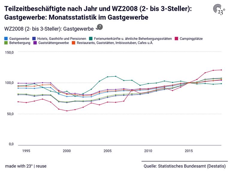 Teilzeitbeschäftigte nach Jahr und WZ2008 (2- bis 3-Steller): Gastgewerbe: Monatsstatistik im Gastgewerbe