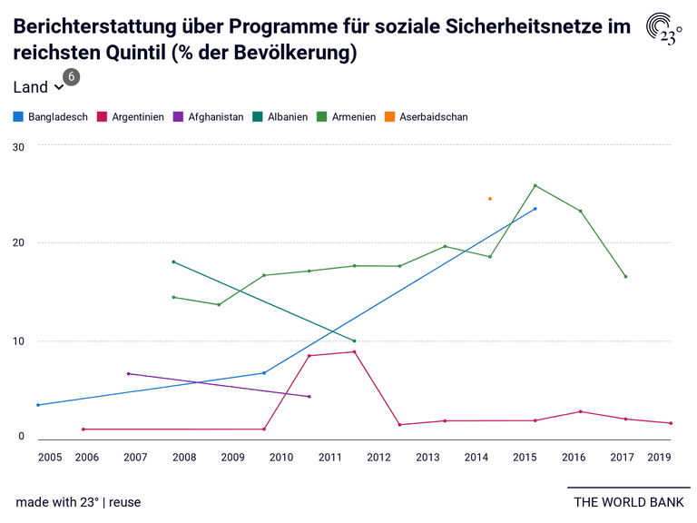 Berichterstattung über Programme für soziale Sicherheitsnetze im reichsten Quintil (% der Bevölkerung)