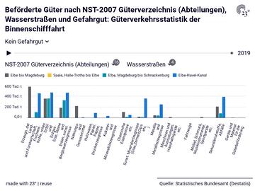 Beförderte Güter nach NST-2007 Güterverzeichnis (Abteilungen), Wasserstraßen und Gefahrgut: Güterverkehrsstatistik der Binnenschifffahrt