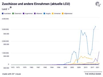Zuschüsse und andere Einnahmen (aktuelle LCU)