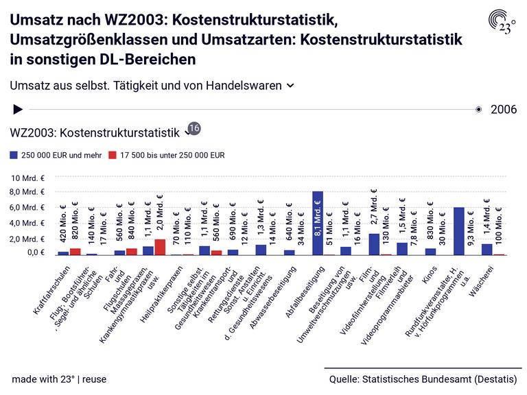 Umsatz nach WZ2003: Kostenstrukturstatistik, Umsatzgrößenklassen und Umsatzarten: Kostenstrukturstatistik in sonstigen DL-Bereichen