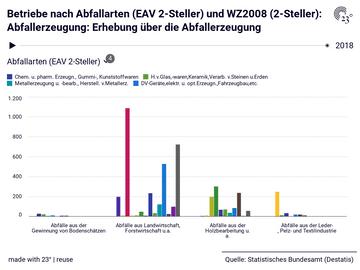 Betriebe nach Abfallarten (EAV 2-Steller) und WZ2008 (2-Steller): Abfallerzeugung: Erhebung über die Abfallerzeugung