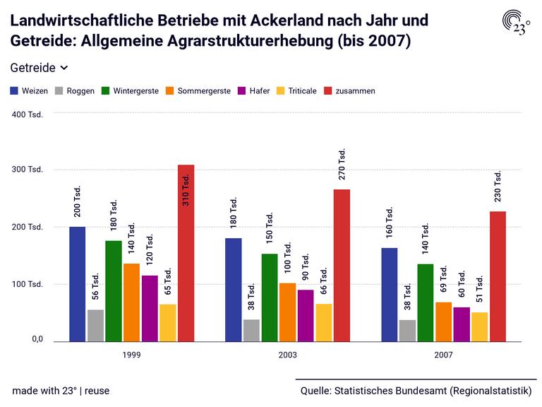 Landwirtschaftliche Betriebe mit Ackerland nach Jahr und Getreide: Allgemeine Agrarstrukturerhebung (bis 2007)