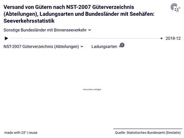 Versand von Gütern nach NST-2007 Güterverzeichnis (Abteilungen), Ladungsarten und Bundesländer mit Seehäfen: Seeverkehrsstatistik
