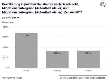 Bevölkerung in privaten Haushalten nach Geschlecht, Migrationshintergrund (Aufenthaltsdauer) und Migrationshintergrund (Aufenthaltsdauer): Zensus 2011