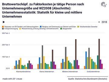 Bruttowertschöpf. zu Faktorkosten je tätige Person nach Unternehmensgröße und WZ2008 (Abschnitte): Unternehmensstatistik: Statistik für kleine und mittlere Unternehmen