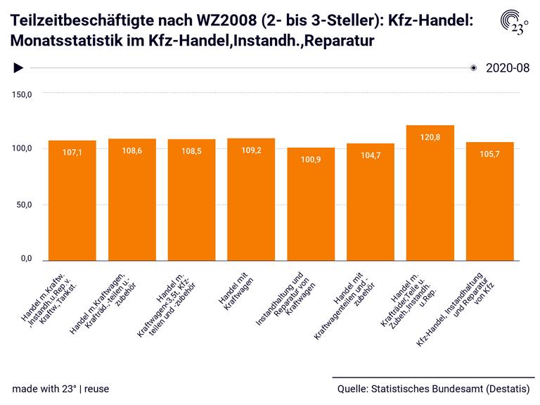 Teilzeitbeschäftigte nach WZ2008 (2- bis 3-Steller): Kfz-Handel: Monatsstatistik im Kfz-Handel,Instandh.,Reparatur