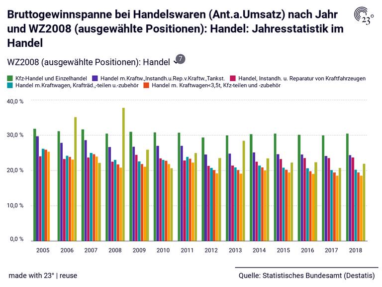 Bruttogewinnspanne bei Handelswaren (Ant.a.Umsatz) nach Jahr und WZ2008 (ausgewählte Positionen): Handel: Jahresstatistik im Handel