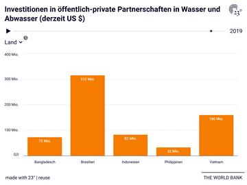 Investitionen in öffentlich-private Partnerschaften in Wasser und Abwasser (derzeit US $)