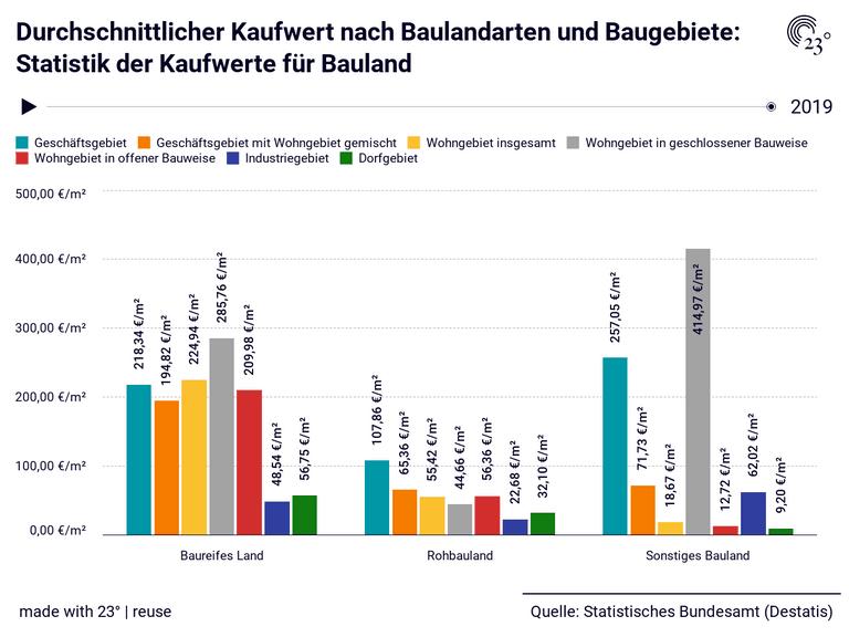 Durchschnittlicher Kaufwert nach Baulandarten und Baugebiete: Statistik der Kaufwerte für Bauland