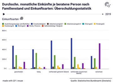 Durchschn. monatliche Einkünfte je beratene Person nach Familienstand und Einkunftsarten: Überschuldungsstatistik
